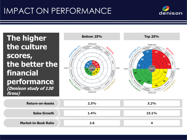 Impact on Performance